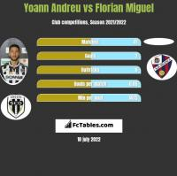 Yoann Andreu vs Florian Miguel h2h player stats