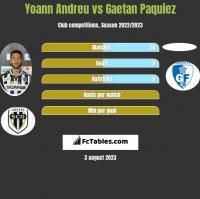 Yoann Andreu vs Gaetan Paquiez h2h player stats