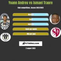 Yoann Andreu vs Ismael Traore h2h player stats