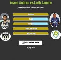 Yoann Andreu vs Loiik Landre h2h player stats