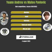 Yoann Andreu vs Mateo Pavlovic h2h player stats
