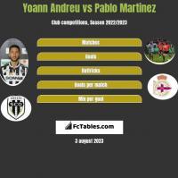 Yoann Andreu vs Pablo Martinez h2h player stats