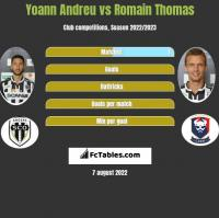 Yoann Andreu vs Romain Thomas h2h player stats