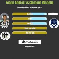Yoann Andreu vs Clement Michelin h2h player stats