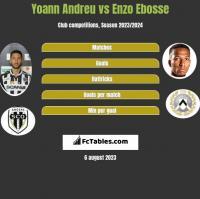Yoann Andreu vs Enzo Ebosse h2h player stats