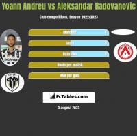 Yoann Andreu vs Aleksandar Radovanovic h2h player stats
