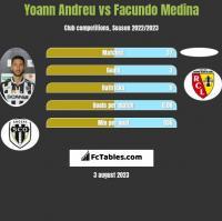 Yoann Andreu vs Facundo Medina h2h player stats