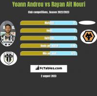 Yoann Andreu vs Rayan Ait Nouri h2h player stats