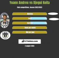 Yoann Andreu vs Djegui Koita h2h player stats