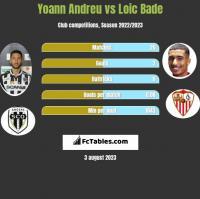 Yoann Andreu vs Loic Bade h2h player stats