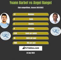 Yoann Barbet vs Angel Rangel h2h player stats