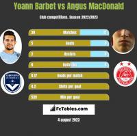 Yoann Barbet vs Angus MacDonald h2h player stats