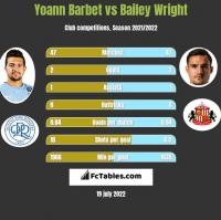 Yoann Barbet vs Bailey Wright h2h player stats
