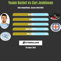 Yoann Barbet vs Carl Jenkinson h2h player stats