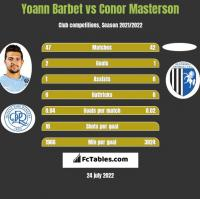 Yoann Barbet vs Conor Masterson h2h player stats