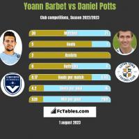 Yoann Barbet vs Daniel Potts h2h player stats