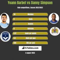 Yoann Barbet vs Danny Simpson h2h player stats