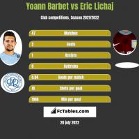 Yoann Barbet vs Eric Lichaj h2h player stats