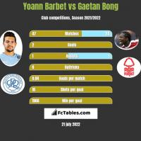 Yoann Barbet vs Gaetan Bong h2h player stats