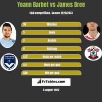 Yoann Barbet vs James Bree h2h player stats