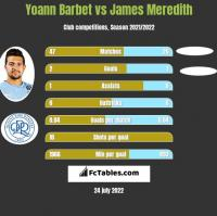 Yoann Barbet vs James Meredith h2h player stats