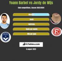 Yoann Barbet vs Jordy de Wijs h2h player stats