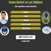 Yoann Barbet vs Lee Wallace h2h player stats