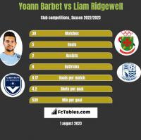 Yoann Barbet vs Liam Ridgewell h2h player stats
