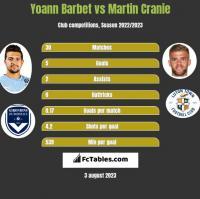 Yoann Barbet vs Martin Cranie h2h player stats