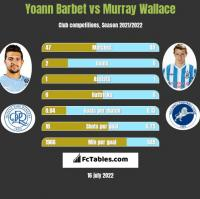 Yoann Barbet vs Murray Wallace h2h player stats