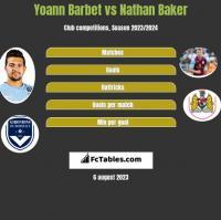 Yoann Barbet vs Nathan Baker h2h player stats
