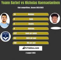 Yoann Barbet vs Nicholas Haemaelaeinen h2h player stats