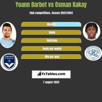Yoann Barbet vs Osman Kakay h2h player stats