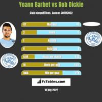 Yoann Barbet vs Rob Dickie h2h player stats
