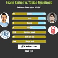 Yoann Barbet vs Tobias Figueiredo h2h player stats