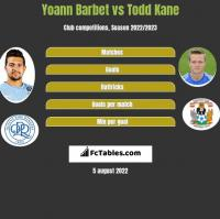 Yoann Barbet vs Todd Kane h2h player stats