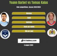 Yoann Barbet vs Tomas Kalas h2h player stats