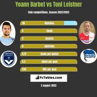 Yoann Barbet vs Toni Leistner h2h player stats