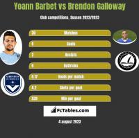 Yoann Barbet vs Brendon Galloway h2h player stats