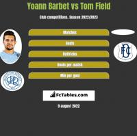 Yoann Barbet vs Tom Field h2h player stats