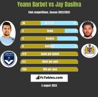 Yoann Barbet vs Jay Dasilva h2h player stats
