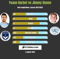 Yoann Barbet vs Jimmy Dunne h2h player stats