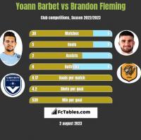 Yoann Barbet vs Brandon Fleming h2h player stats