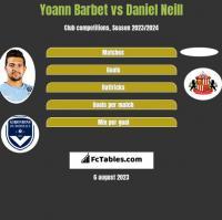 Yoann Barbet vs Daniel Neill h2h player stats
