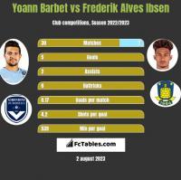 Yoann Barbet vs Frederik Alves Ibsen h2h player stats