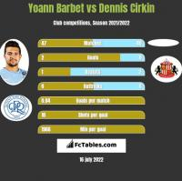 Yoann Barbet vs Dennis Cirkin h2h player stats