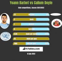 Yoann Barbet vs Callum Doyle h2h player stats