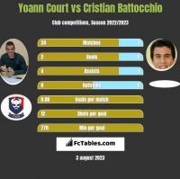 Yoann Court vs Cristian Battocchio h2h player stats