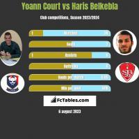 Yoann Court vs Haris Belkebla h2h player stats