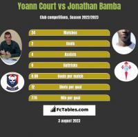 Yoann Court vs Jonathan Bamba h2h player stats